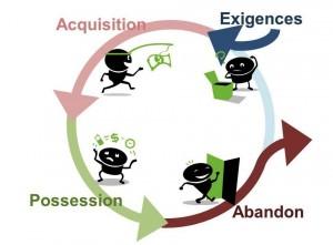 Cycle du vie du service client