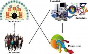quatre composantes d'un système d'information : processus, technologie, ressources humaines et structure