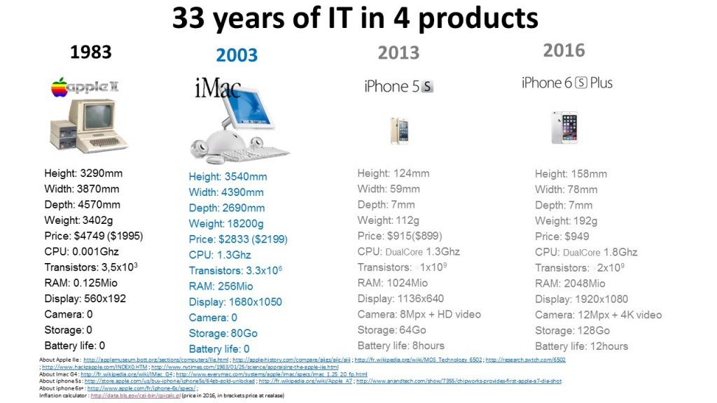 technical information of 4 apple products from Apple 2 to Iphone 6 S plus